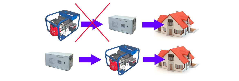 стабилизатор и генератор